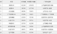 3月SUV销量榜放出,宝骏510超越哈弗登顶,前十7款国产,中国荣耀!