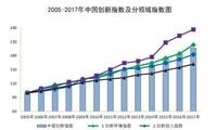 统计局:2017年中国创新指数为196.3 增长6.8%