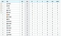 英超最新积分榜:曼城大胜4分之差紧追,热刺逆转绝杀富勒姆