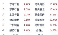 12月13日收评:三大股指全线上涨沪指涨1.23% 市场人气集聚回升