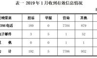 2019年1月12398能源监管热线投诉举报处理情况通报