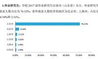 山师大2017届毕业生就业质量报告:喜欢省内就业,济青潍最多