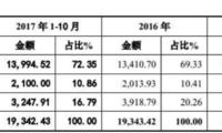 中文在线计提商誉减值应对行业寒冬