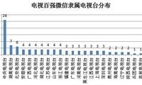 电视微信百强榜发布 25家电视台入围
