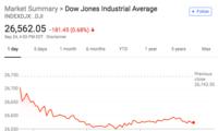 美股早报:道指下跌逾180点 京东重挫年内已跌超40%