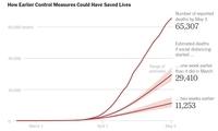 美大学发布研究报告:美国对疫情反应迟缓导致多死数万人