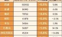 2018年二手房均价预计下降4% 二手房价格走低原因