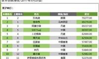 羽联排名:韩国名将挤掉李宗伟升第1 谌龙跌出前10
