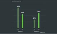 Windows 7逐渐被淘汰 Windows 10市场份额提升