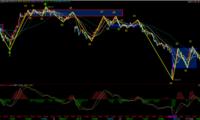 【收评】市场继续地量调整 关注止跌后短线机会