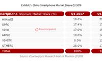 中国手机市场华为仍是第一 苹果增幅亮眼小米速度最快