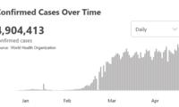 """确诊病例数仅次于美国、俄罗斯,这个国家疫情""""震中""""卫生系统面临崩溃……"""