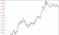 离岸人民币盘中跌破6.95,一日跌破六道关口