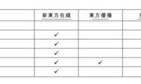 新东方在线招股书:大学课程为核心业务 腾讯为第二大股东