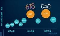 中国电商大促新趋势报告:理性消费、为品质买单