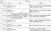 超多好职位!湖南最新一批好单位招考信息汇总