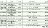 北京启动流感疫苗接种,各区免费接种门诊一览表